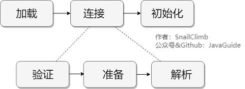 https://my-blog-to-use.oss-cn-beijing.aliyuncs.com/2019-6/类加载过程.png