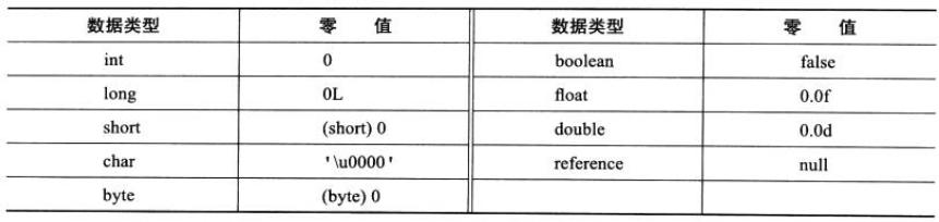 https://my-blog-to-use.oss-cn-beijing.aliyuncs.com/2019-6/基本数据类型的零值.png