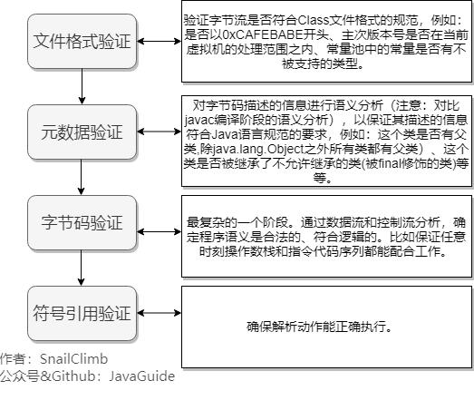 https://my-blog-to-use.oss-cn-beijing.aliyuncs.com/2019-6/验证阶段.png