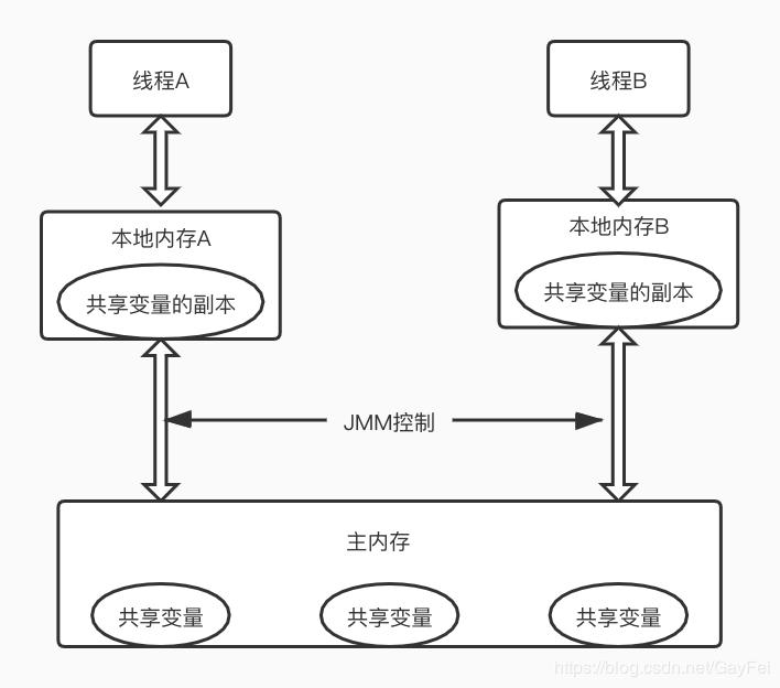 线程获取变量简图